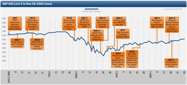 Tracking the Socioeconomic Disruption of COVID-19